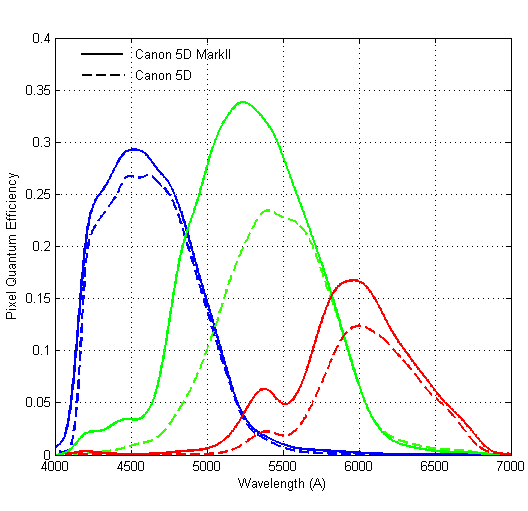 Canon 5D vs 5Dmk2 Quantum Efficiency